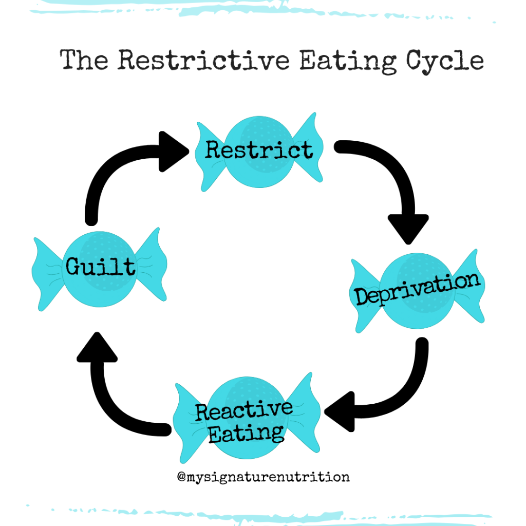 Image reads the restrictive eating cycle and then features four pieces of blue candy that say restrict, deprivation, reactive eating, and guilt with arrows in between each word/piece of candy.